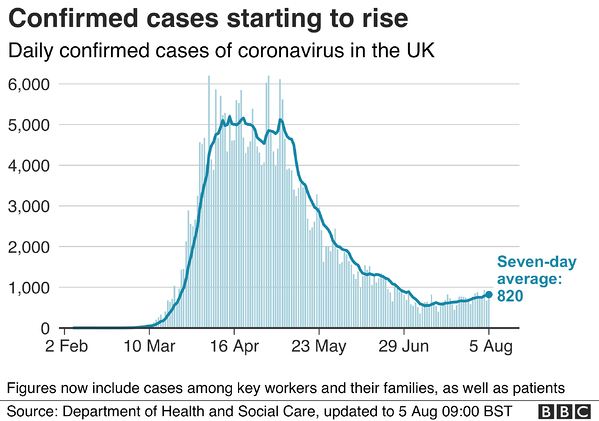 Confirmed COVID-19 Cases Starting To Rise In the UK last August 2020