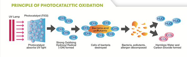 Photocatalytic Oxidation Principle Process Flow