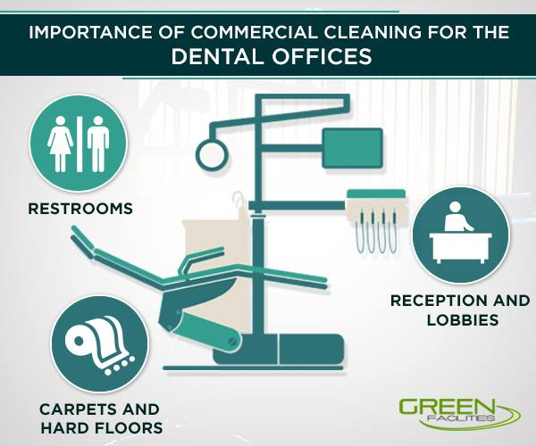 importance commercial cleaning dental offices
